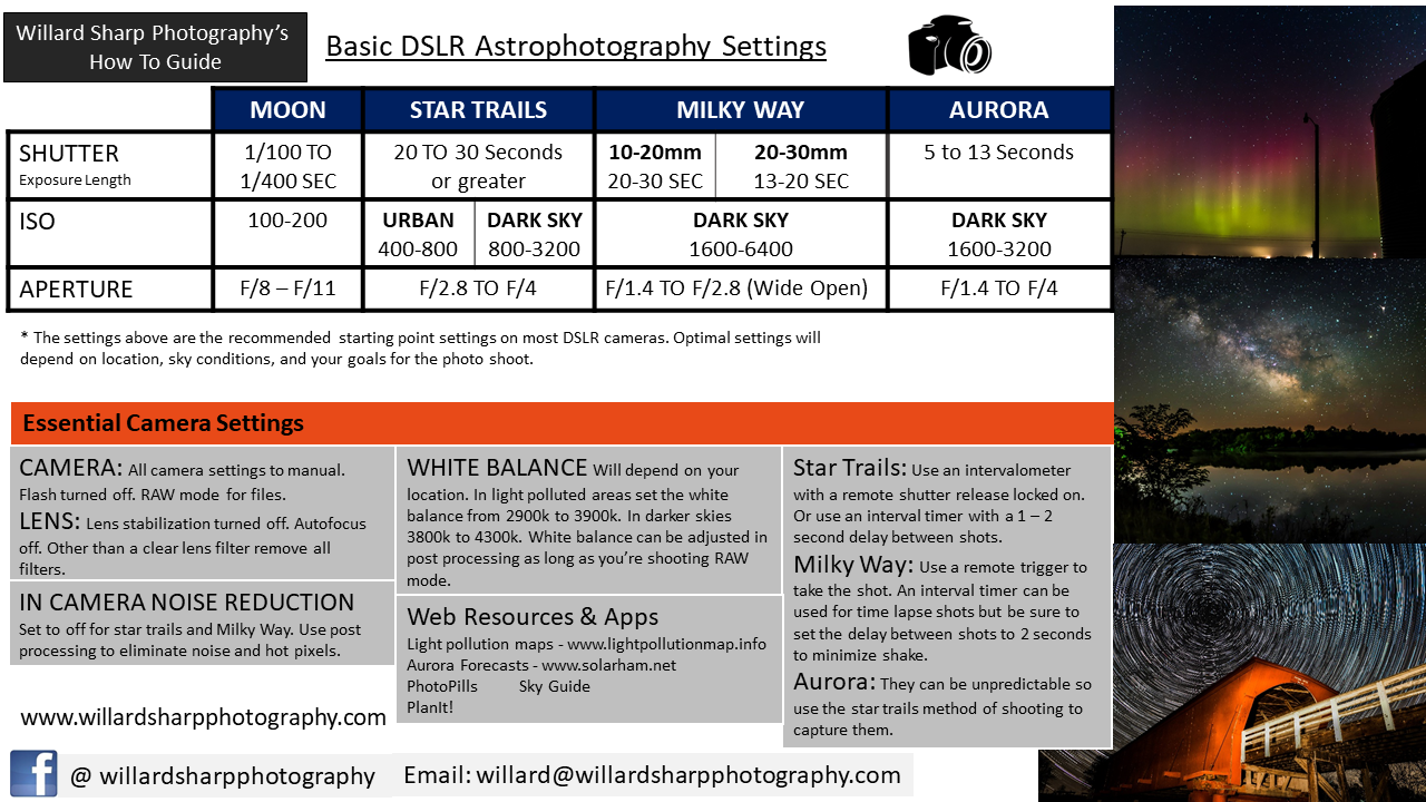 WSP Astrophotography Cheat Sheet