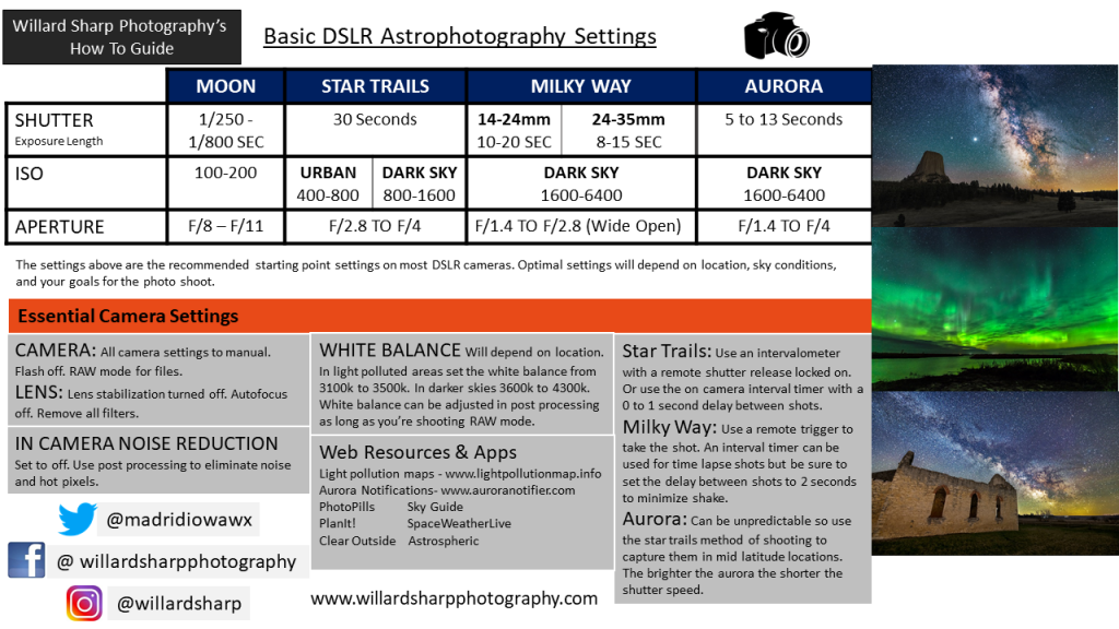 astrophotography cheat sheet